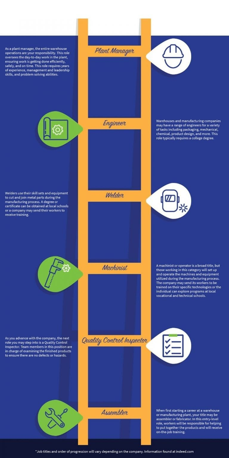Manufacturing Career Ladder